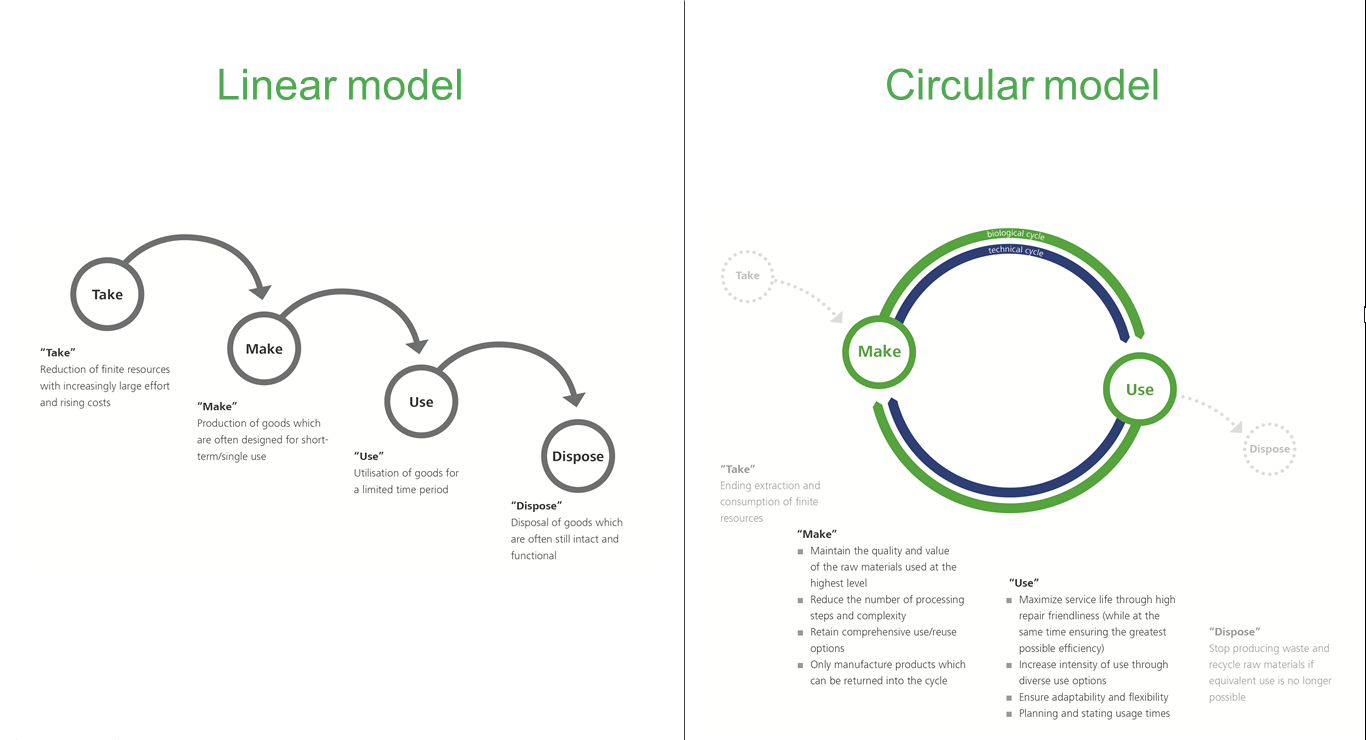 A transition is required from a linear model towards a circular economy