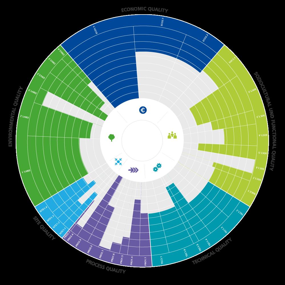 DGNB evaluation chart