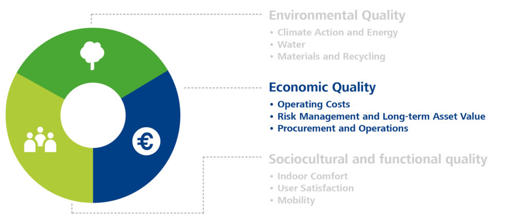 Criteria for economically sustainable building operation.