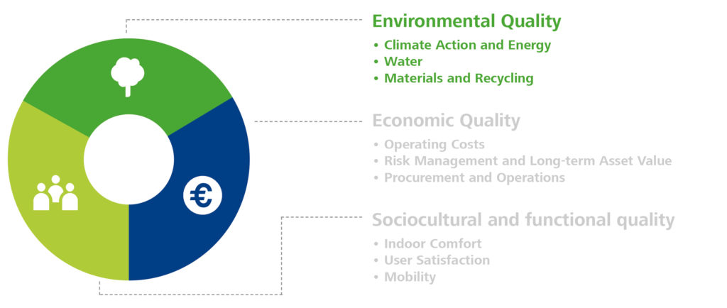 Nine criteria for sustainable building operation