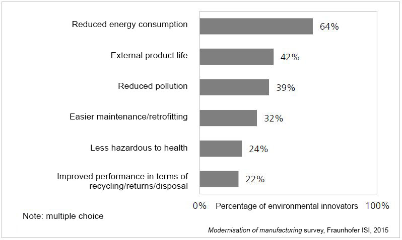 environmental product-innovators chart
