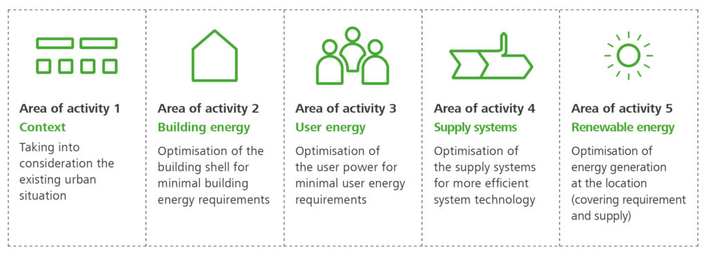 Areas of activity for the optimisation of the management of existing buildings