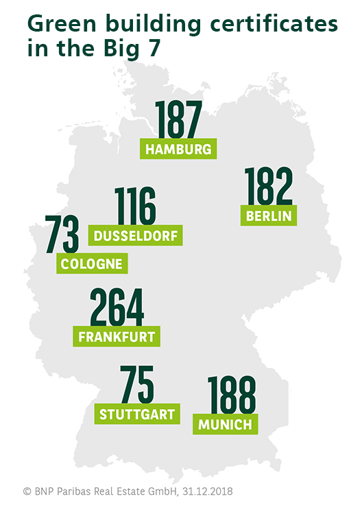 green building certificates in the big 7 cities of Germany
