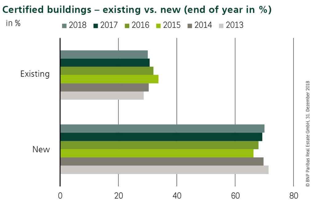 Graph: Certified buildings – existing vs. new