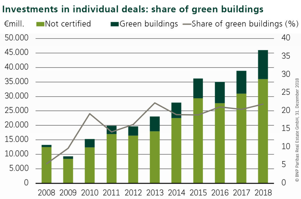 Graph: investments in individual deals: share of green buildings
