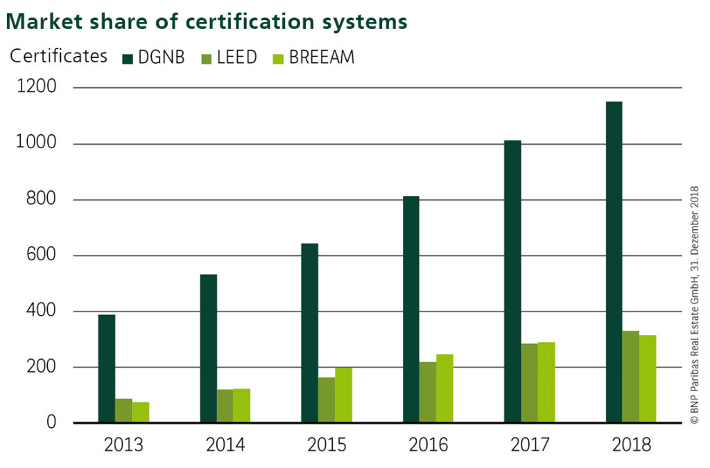 Graph: Market share of certification systems
