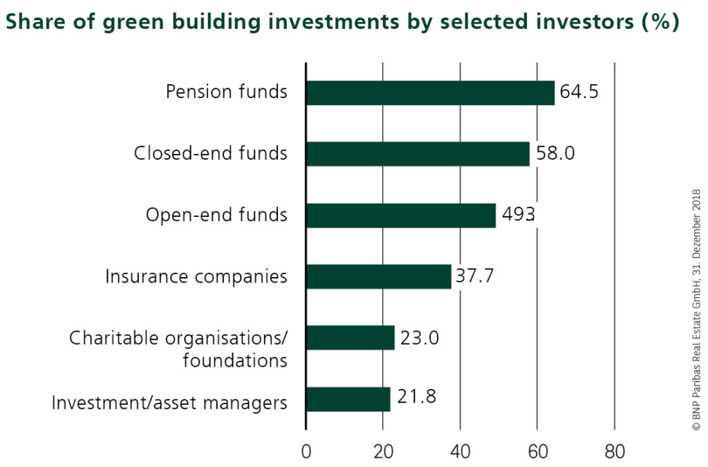 Share of green building investments by selected investors (%)