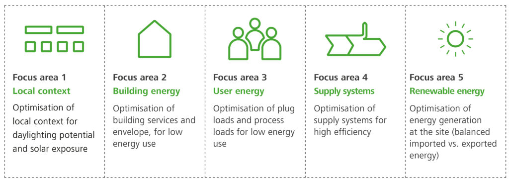 Five Focus Areas on the way to a climate neutral operation