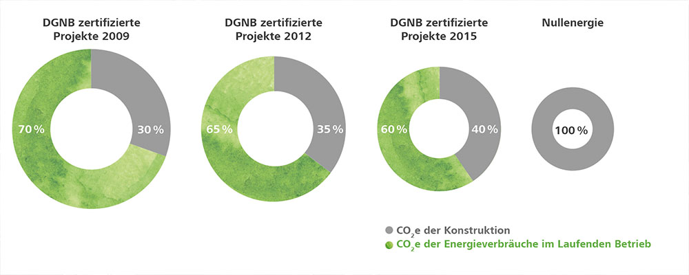 The relative share of CO2 emissions from grey energy is increasing compared to the emissions from energy consumption during operation. © DGNB