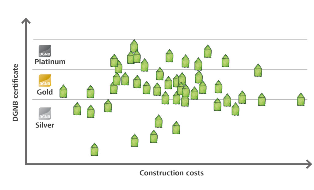 DGNB Study in construction costs and sustainability