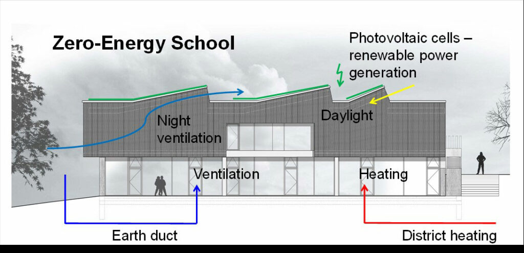 The integral climate control concept combines local energy sources with solar systems at no additional cost.