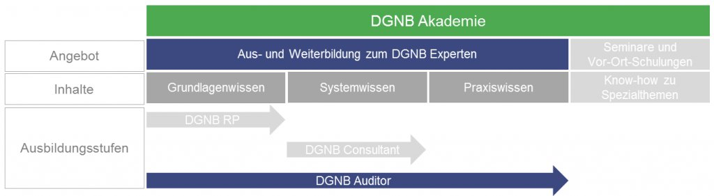 Der Weg zum Auditor in der DGNB Akademie