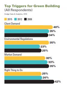 Kundennachfrage ist der Haupttrigger für nachhaltiges Bauen | Quelle: Dodge Data & Analytics