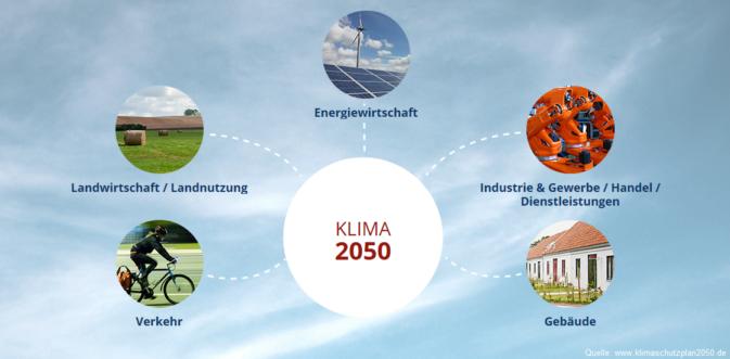 Quelle: www.klimaschutzplan2050.de