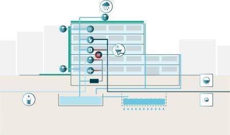 Das innovative Klima-Gründach der ZinCo GmbH ermöglicht inzwischen sogar, unbehandeltes Grauwasser zur Bewässerung und Verdunstung einzusetzen.