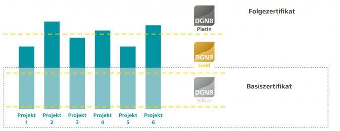 Das Auszeichnungsprinzip der DGNB Serien- und Mehrfachzertifizierung