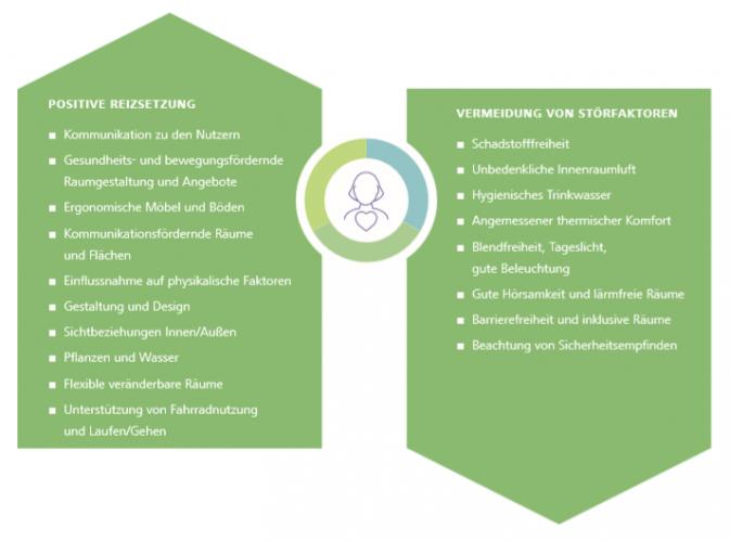Aus dem DGNB Report: Ansatzpunkte für Bauherren, Architekten und Planer, um Verhältnisse in der gebauten Umwelt auf Menschen auszurichten