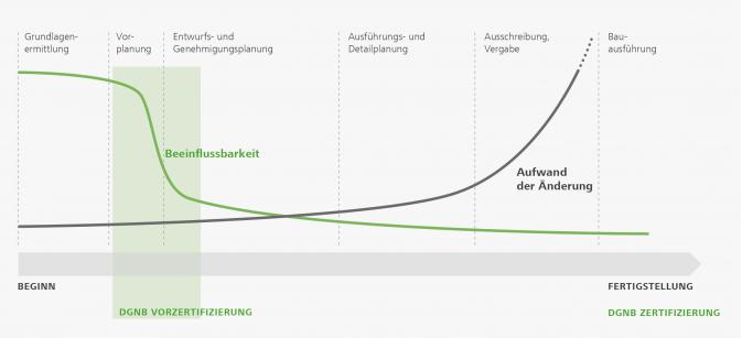 Kosten-Nutzen-Diagramm