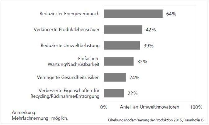 Umweltproduktinnovatoren, Diagramm zu Umweltaspekte