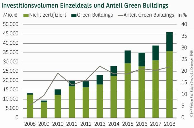 Investitionsvolumen in Green Buildings