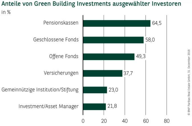 Investoren der Green Buildings