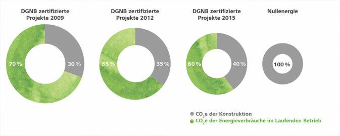Der relative Anteil an CO2-Emissionen der grauen Energie steigt im Vergleich zu den Emissionen aus dem Energieverbräuchen im Betrieb. © DGNB
