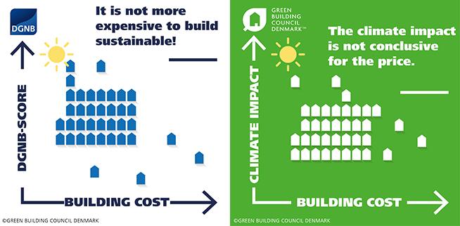 Die Ergebnisse zeigen: nachhaltiger ist nicht gleich teuerer. Weder höhere DGNB Auszeichnungsstufen noch geringere Umweltwirkungen gehen zwingend mit höheren Kosten einher.