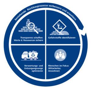 Fünf Dimensionen eines nachhaltigen Gebäuderückbaus. Sie alle sind bei der Planung zu beachten.