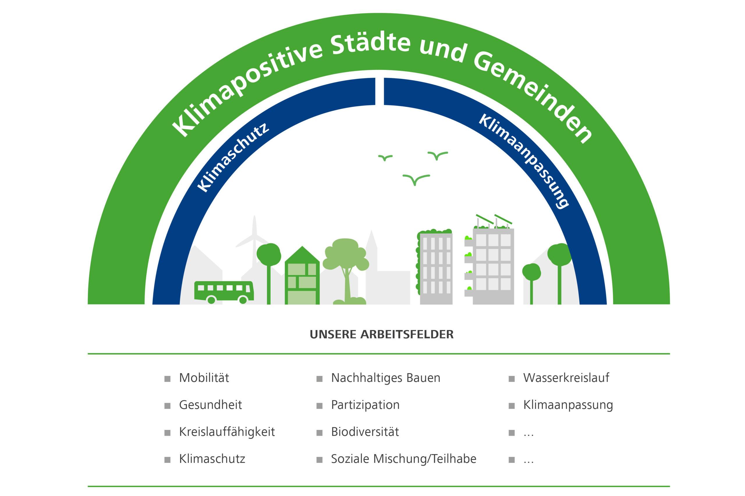 Klimapositive Stadt Arbeitsfelder