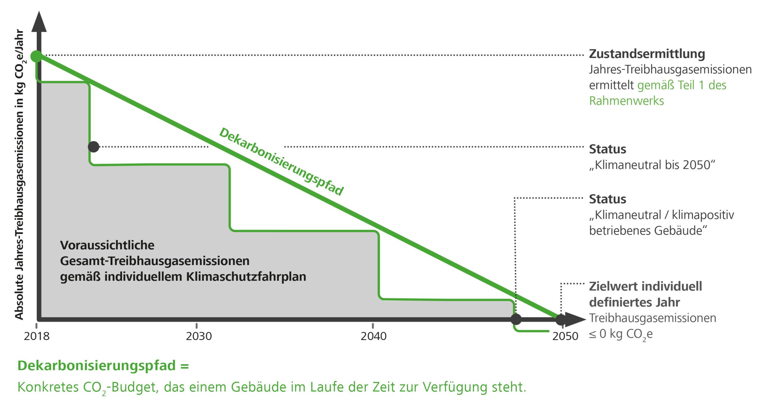 Klimaschutzfahrplan DGNB