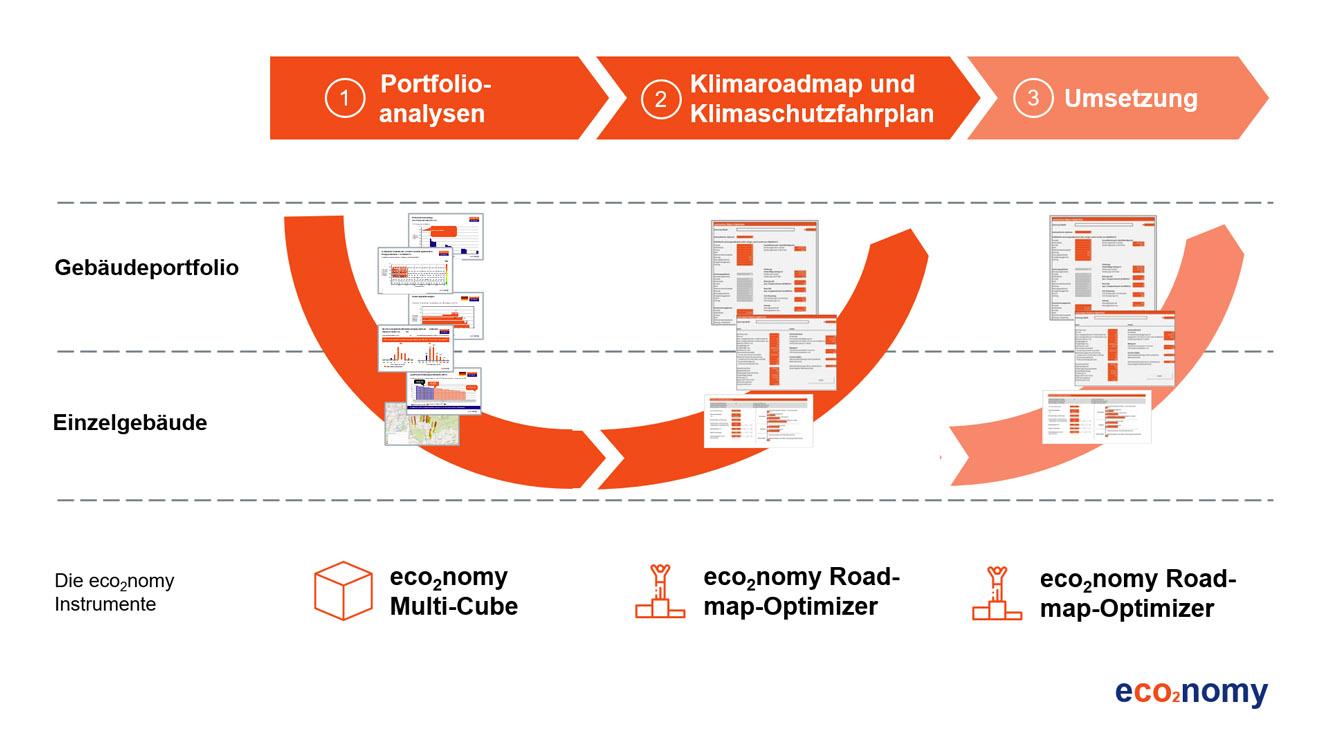 Strategie eco2nomy