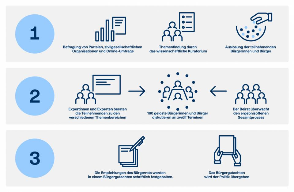 Der Prozess des Bürgerrats Klima in 3 Phasen © Bürgerrat Klima