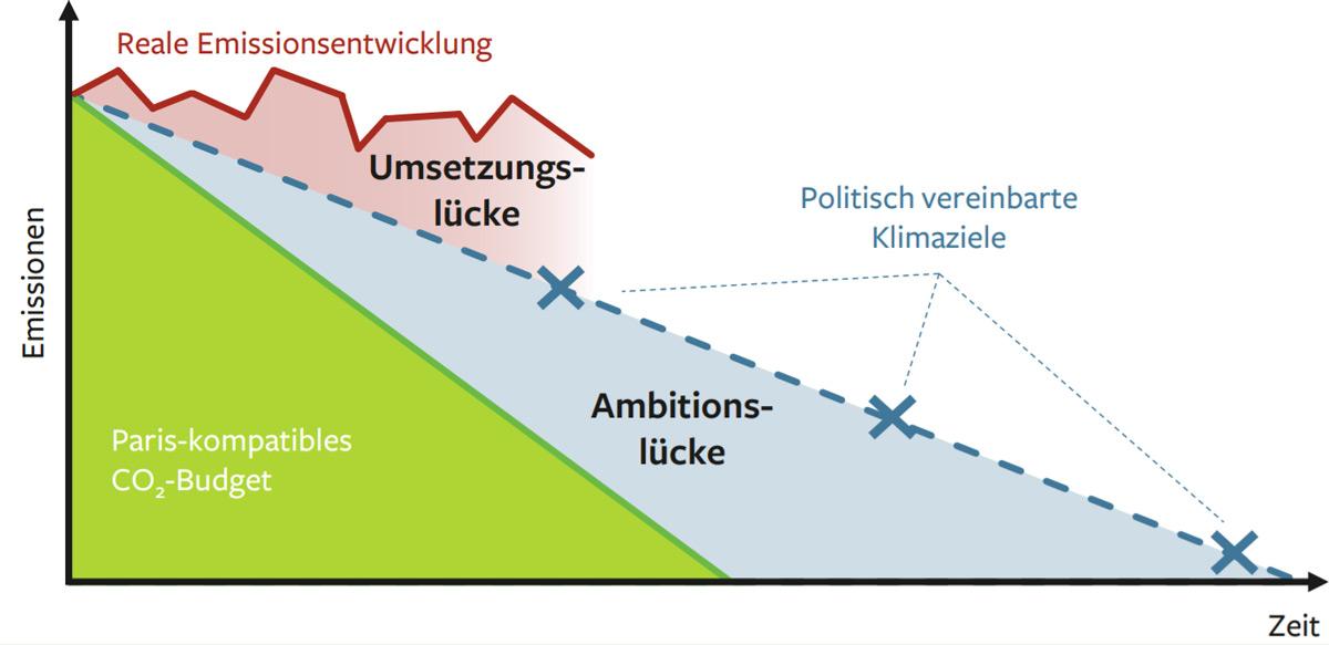 Schematische Darstellung der Ambitions- und Umsetzungslücke in der Klimapolitik © SRU