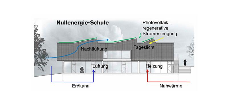 Das integrale Klimakonzept setzt auf kostenneutrale Umweltenergien, kombiniert mit Photovoltaik. © Transsolar