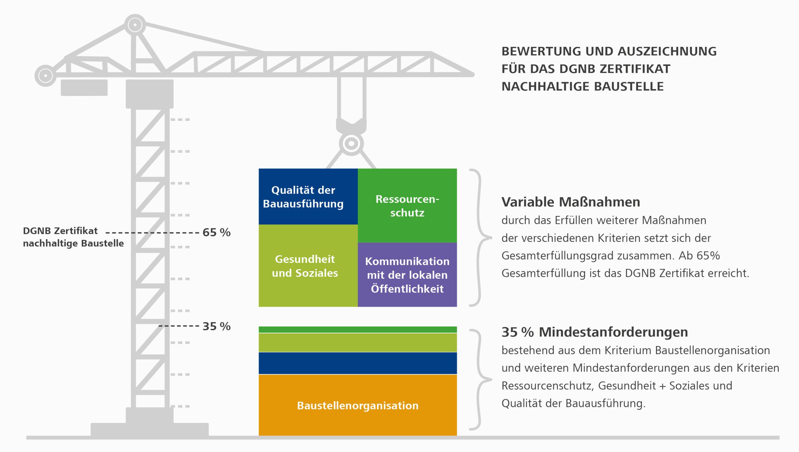 """DGNB System """"Nachhaltige Baustelle"""": Bewertung der Kriterien"""